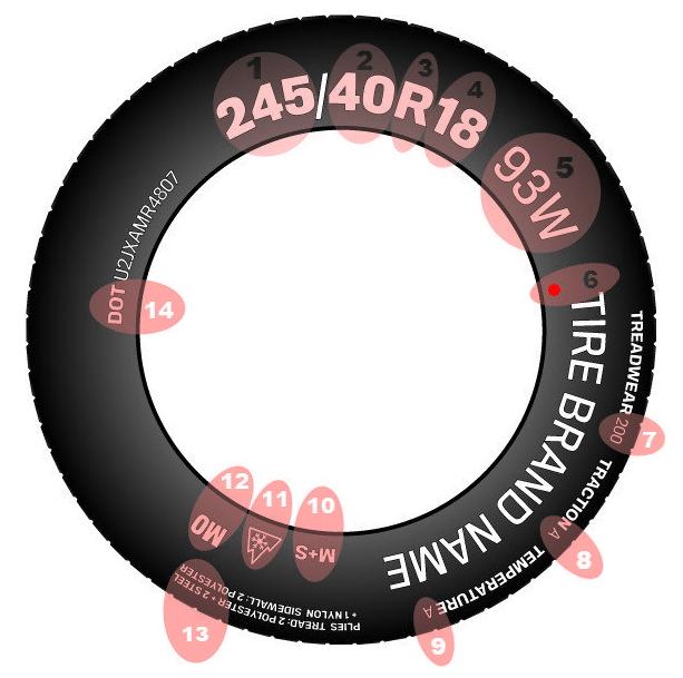 Decoding Tire Size